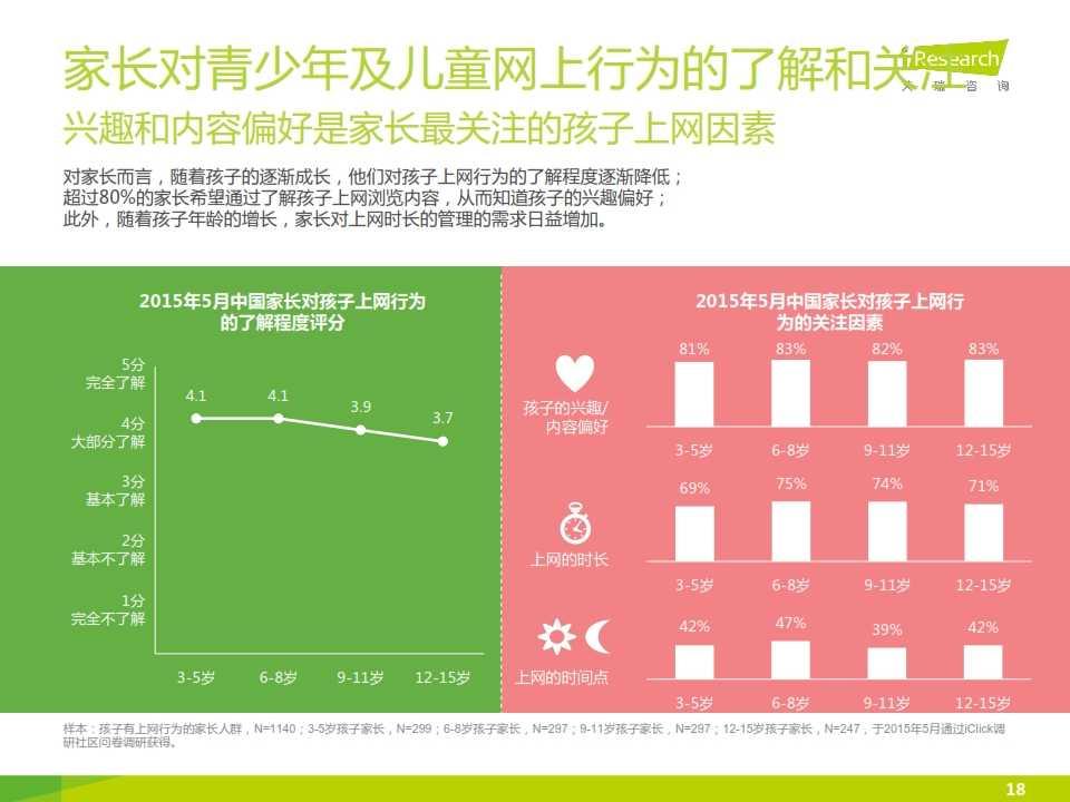 2015年中国青少年及儿童互联网使用现状研究报告_018
