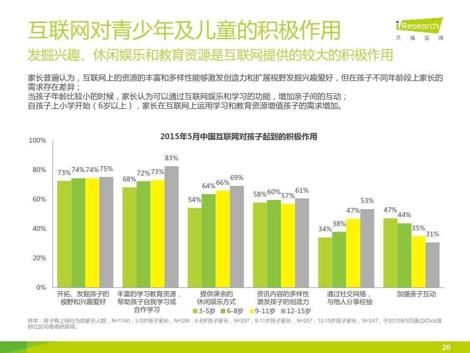 2015年中国青少年及儿童互联网使用现状研究报告_020