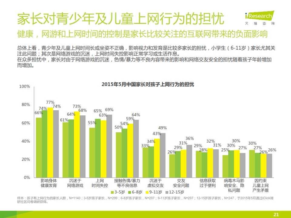 2015年中国青少年及儿童互联网使用现状研究报告_021