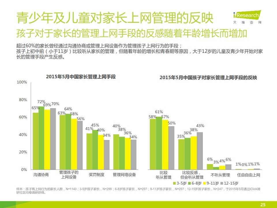 2015年中国青少年及儿童互联网使用现状研究报告_025
