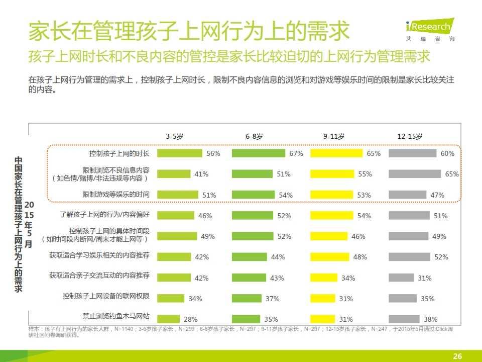 2015年中国青少年及儿童互联网使用现状研究报告_026
