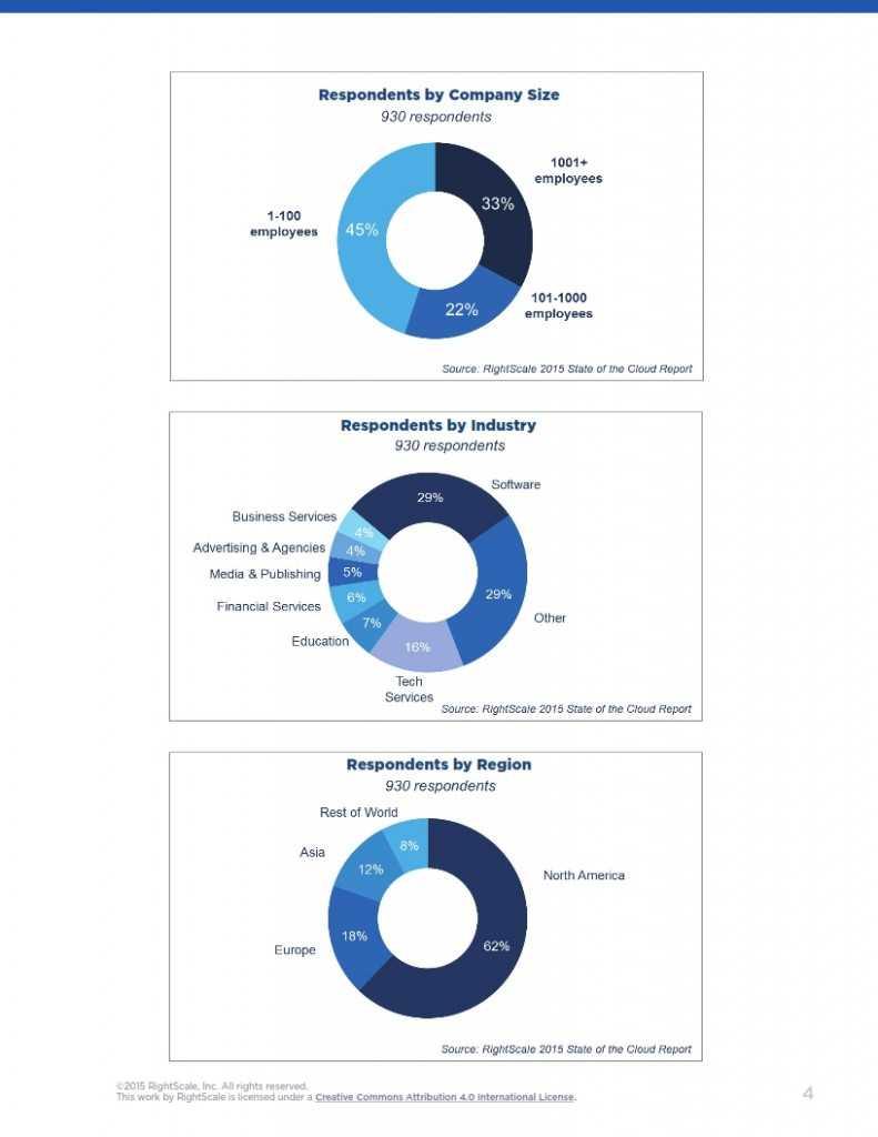 2015年度云计算使用调查报告_004
