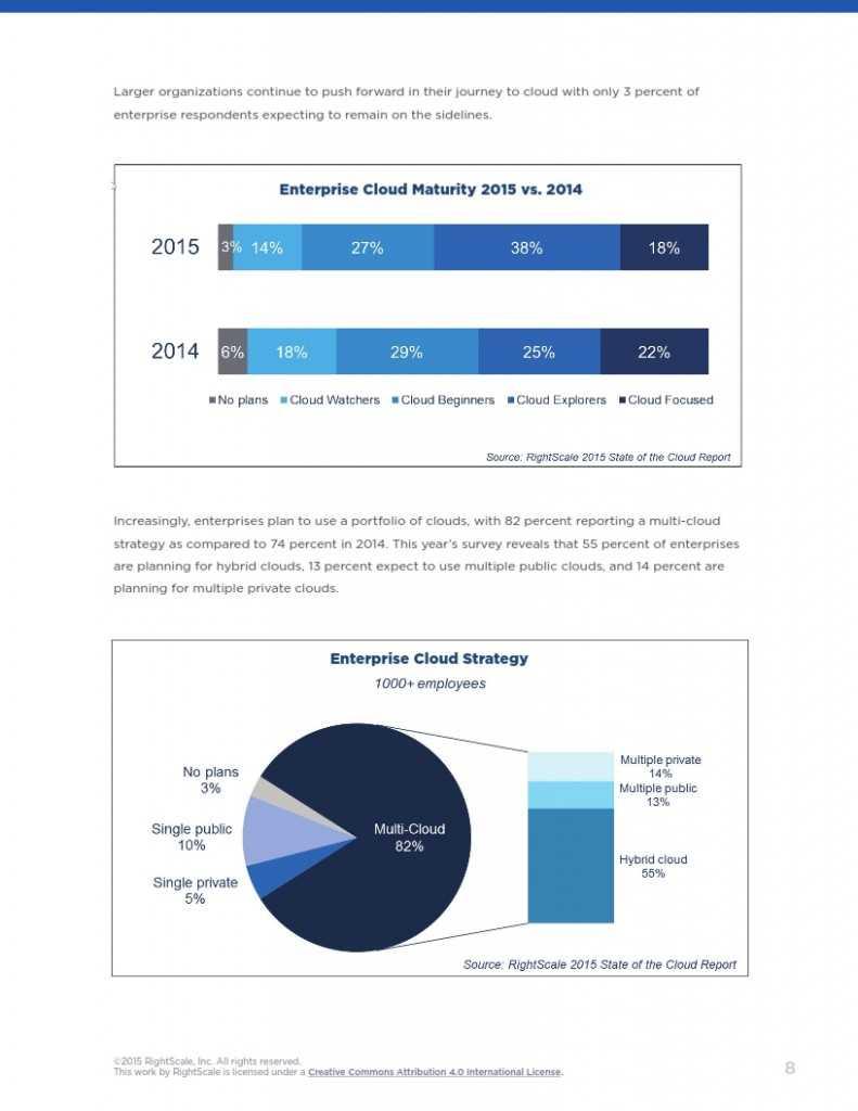 2015年度云计算使用调查报告_008