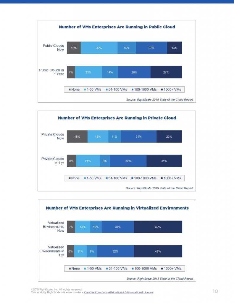 2015年度云计算使用调查报告_010