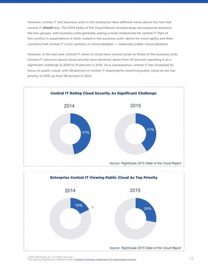 2015年度云计算使用调查报告_013