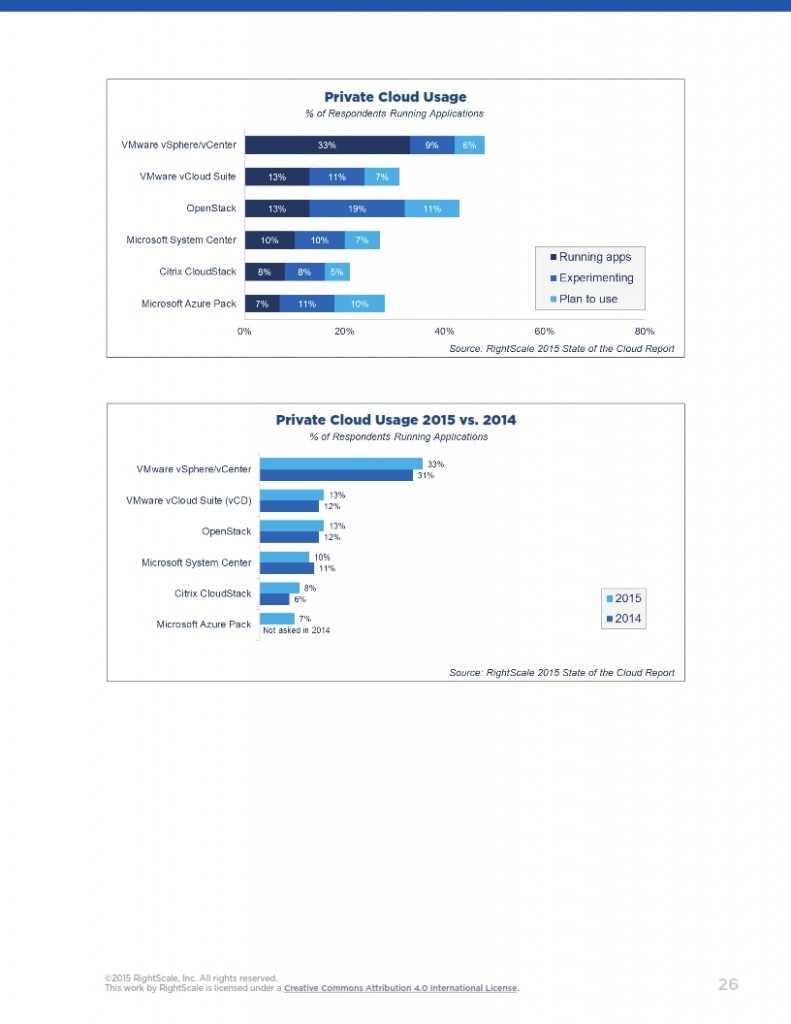 2015年度云计算使用调查报告_026