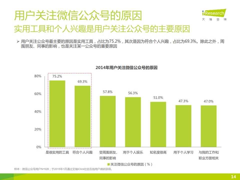 2015年微信公众号媒体价值研究报告_014