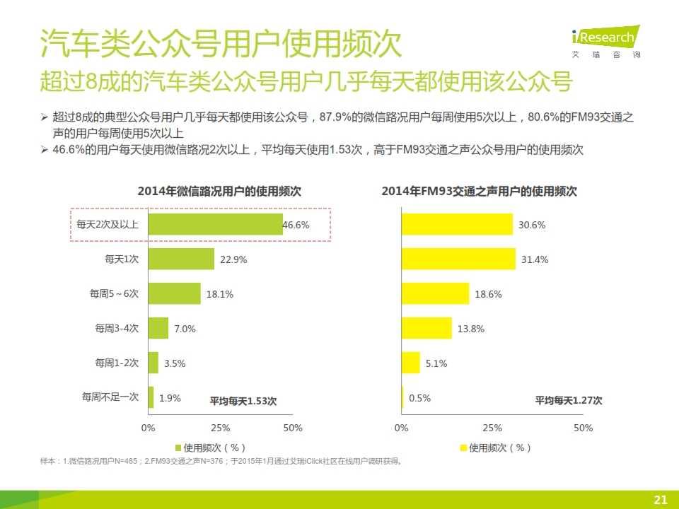 2015年微信公众号媒体价值研究报告_021