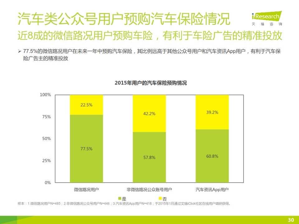 2015年微信公众号媒体价值研究报告_030