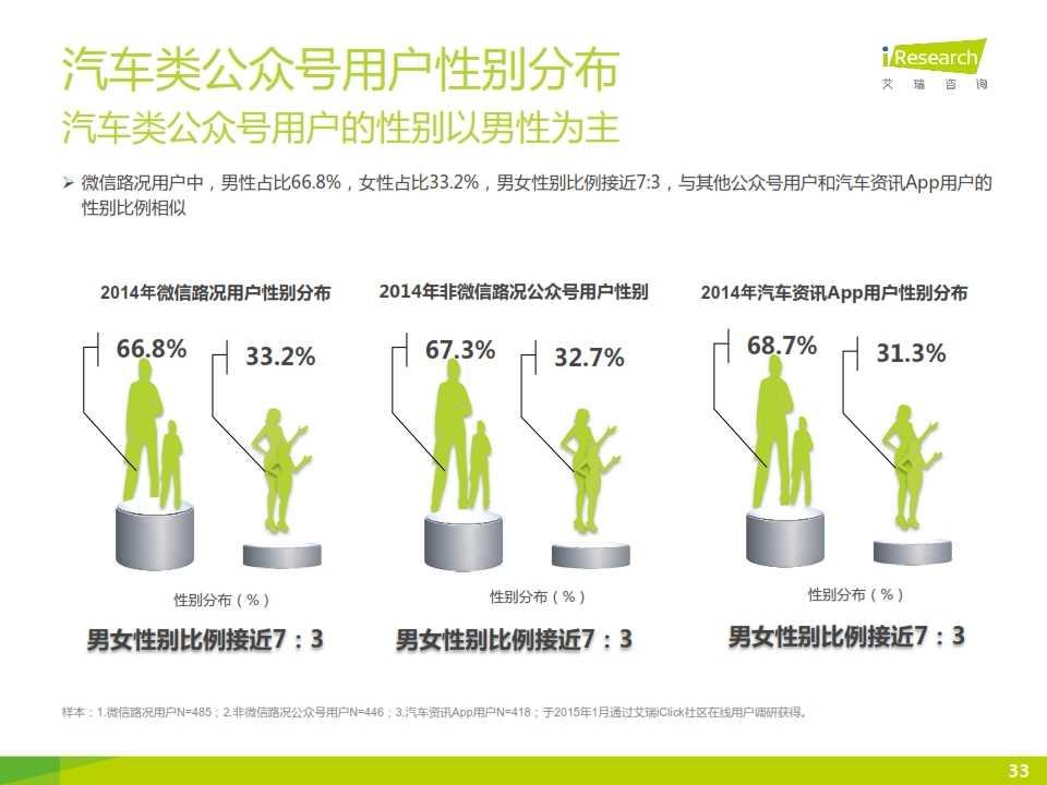 2015年微信公众号媒体价值研究报告_033