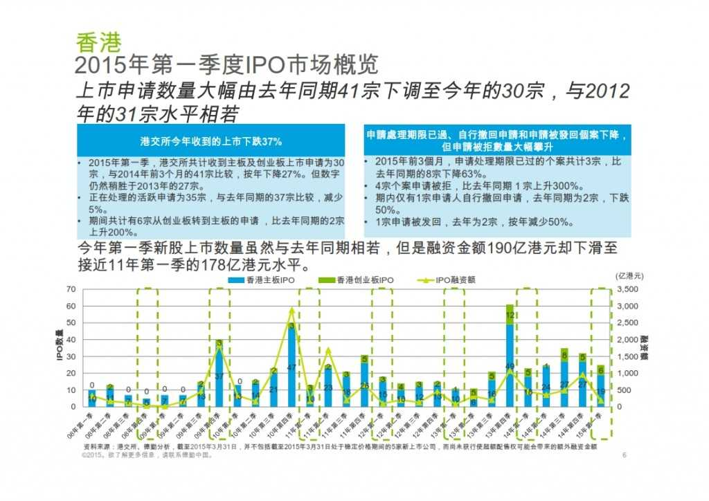 2015年Q1香港及中国大陆IPO市场_006