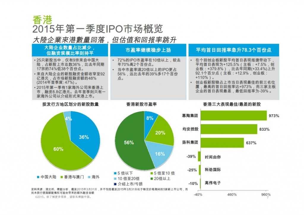 2015年Q1香港及中国大陆IPO市场_007