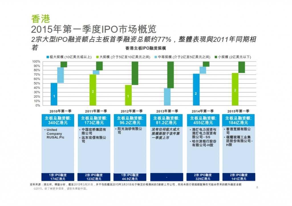 2015年Q1香港及中国大陆IPO市场_008