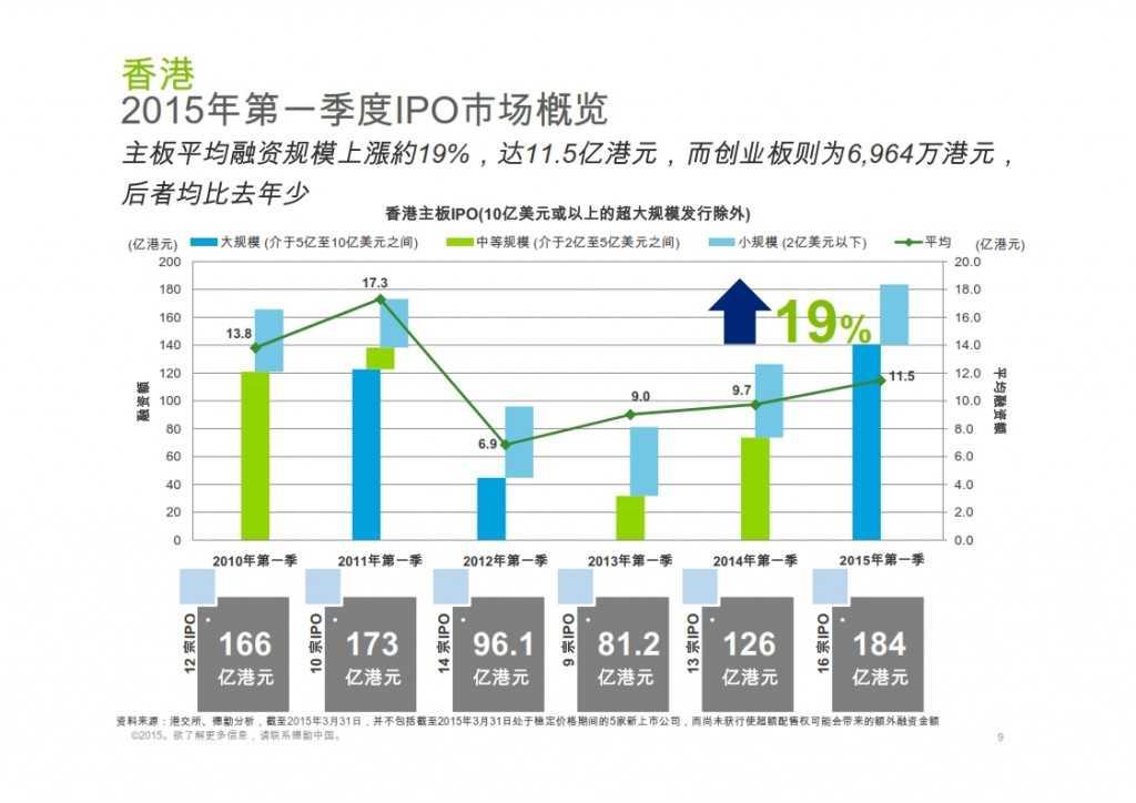 2015年Q1香港及中国大陆IPO市场_009