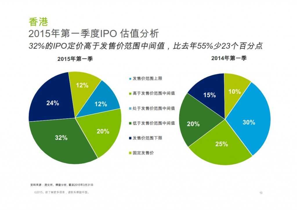 2015年Q1香港及中国大陆IPO市场_010