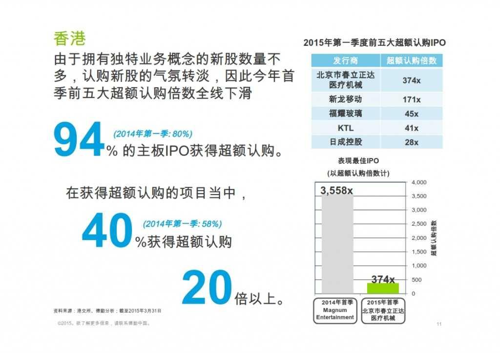 2015年Q1香港及中国大陆IPO市场_011