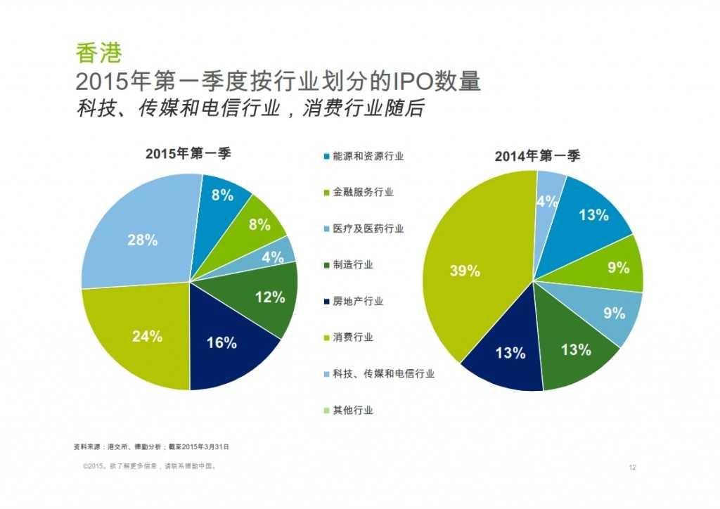 2015年Q1香港及中国大陆IPO市场_012