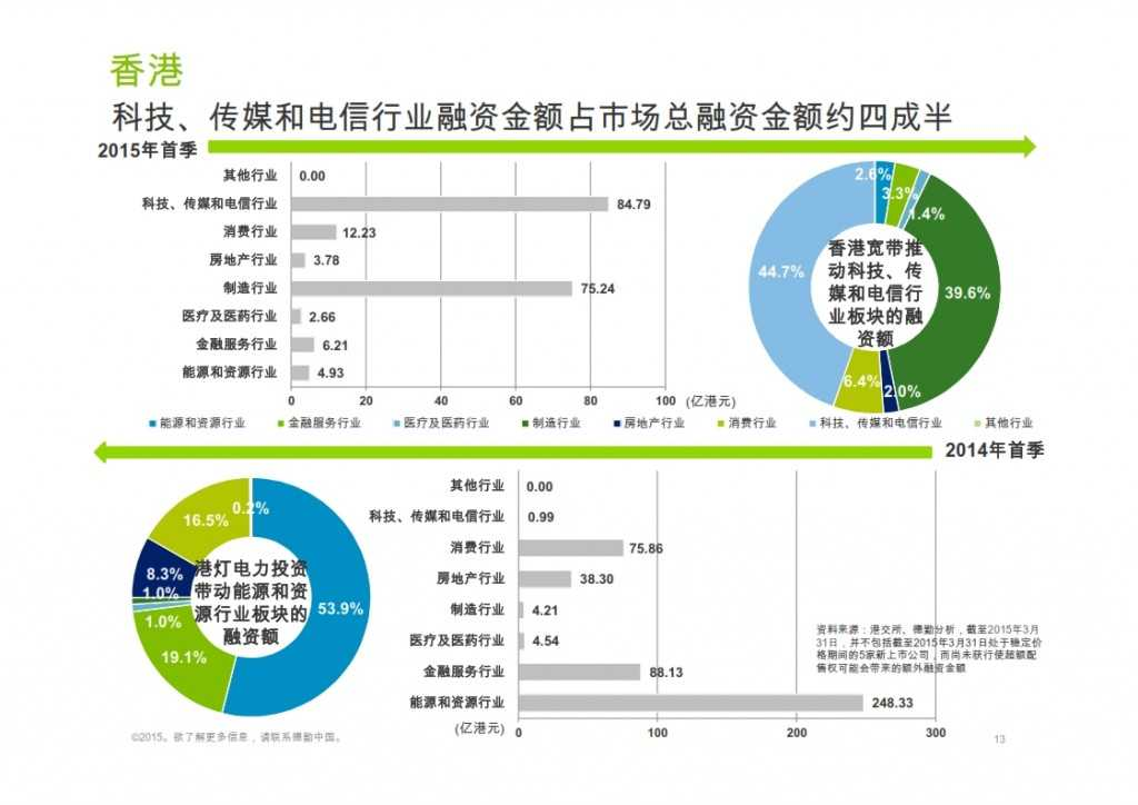 2015年Q1香港及中国大陆IPO市场_013