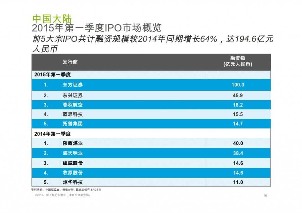2015年Q1香港及中国大陆IPO市场_016
