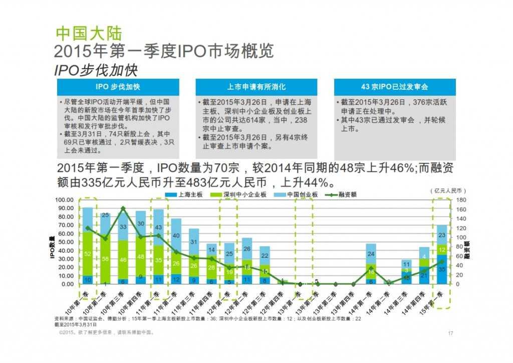 2015年Q1香港及中国大陆IPO市场_017