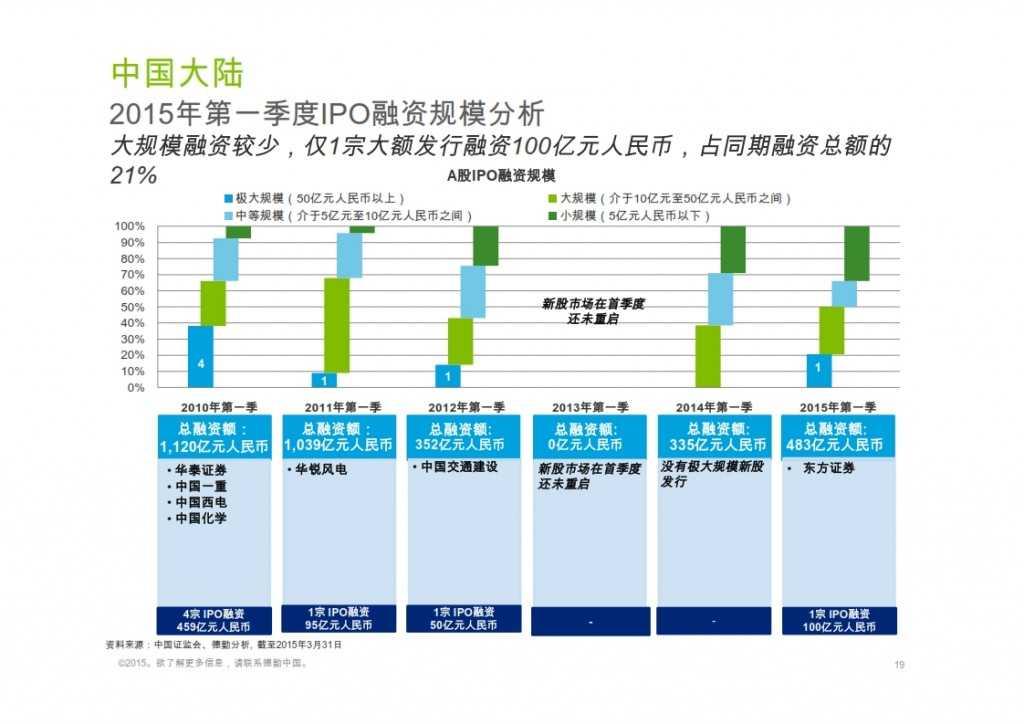 2015年Q1香港及中国大陆IPO市场_019