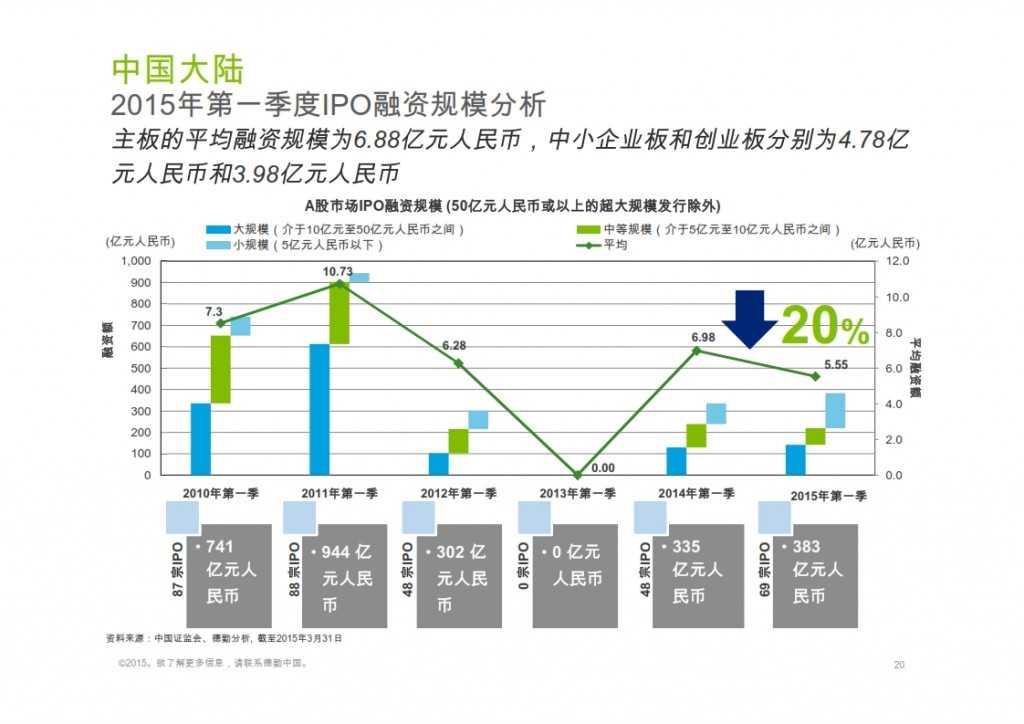 2015年Q1香港及中国大陆IPO市场_020