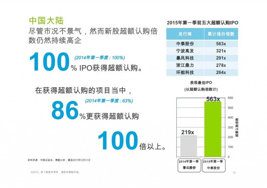 2015年Q1香港及中国大陆IPO市场_021