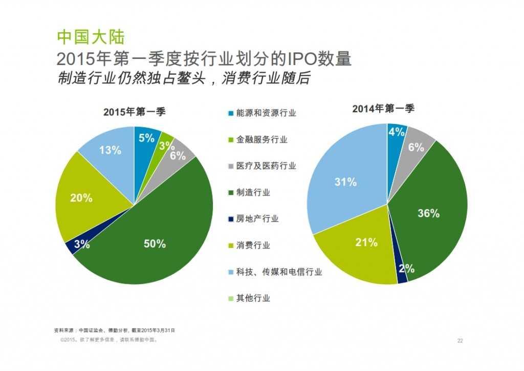 2015年Q1香港及中国大陆IPO市场_022