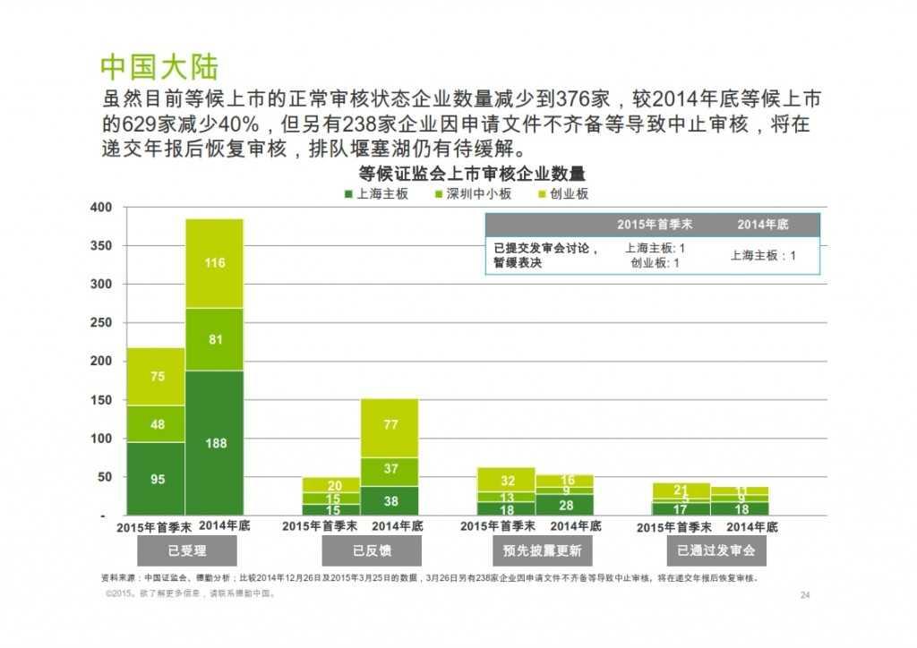 2015年Q1香港及中国大陆IPO市场_024