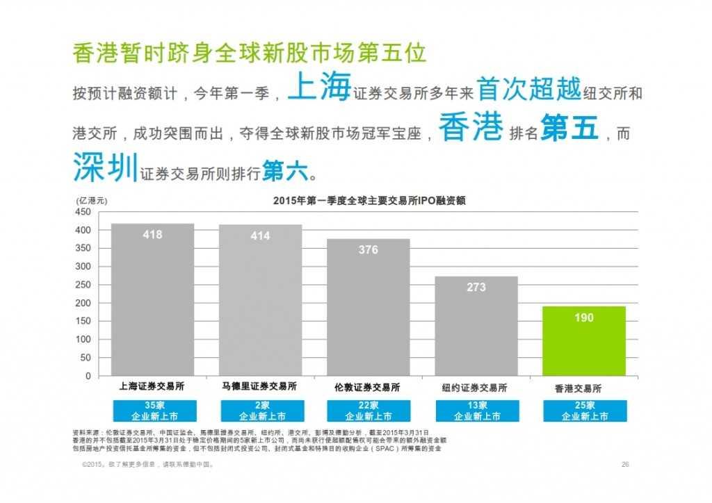 2015年Q1香港及中国大陆IPO市场_026