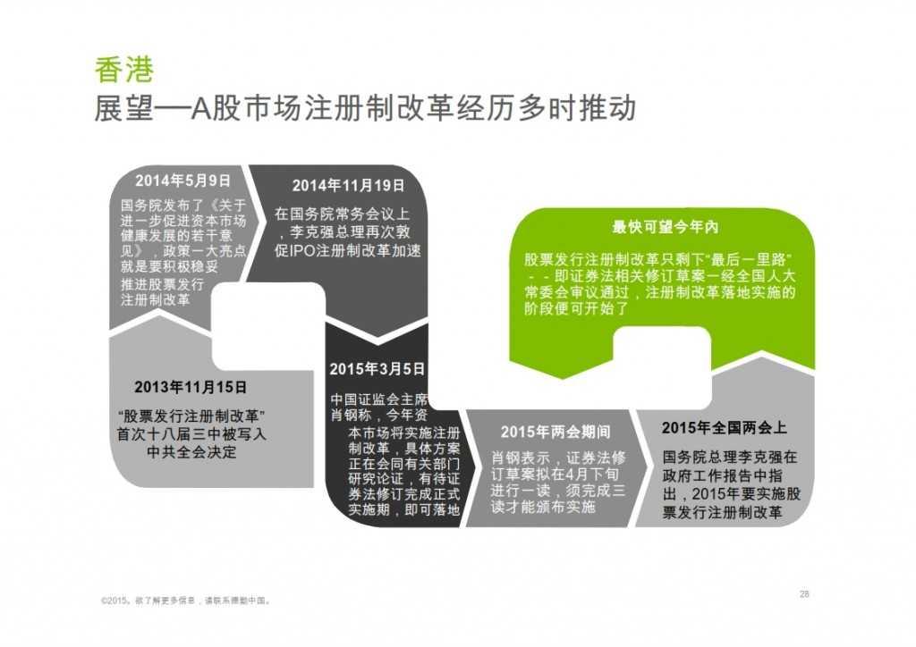 2015年Q1香港及中国大陆IPO市场_028