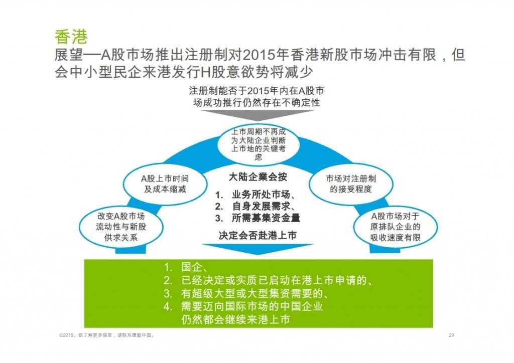 2015年Q1香港及中国大陆IPO市场_029