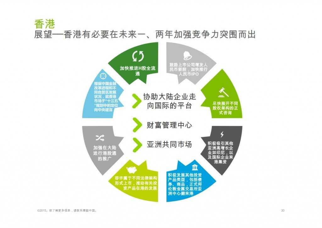 2015年Q1香港及中国大陆IPO市场_030