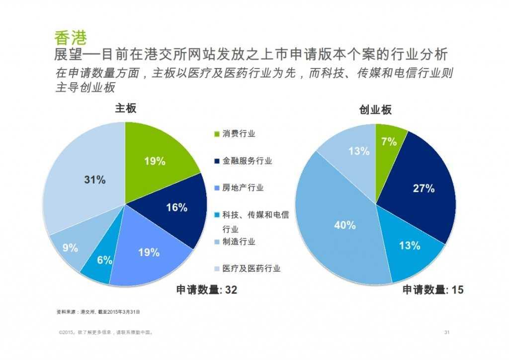 2015年Q1香港及中国大陆IPO市场_031