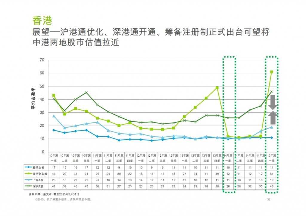 2015年Q1香港及中国大陆IPO市场_032