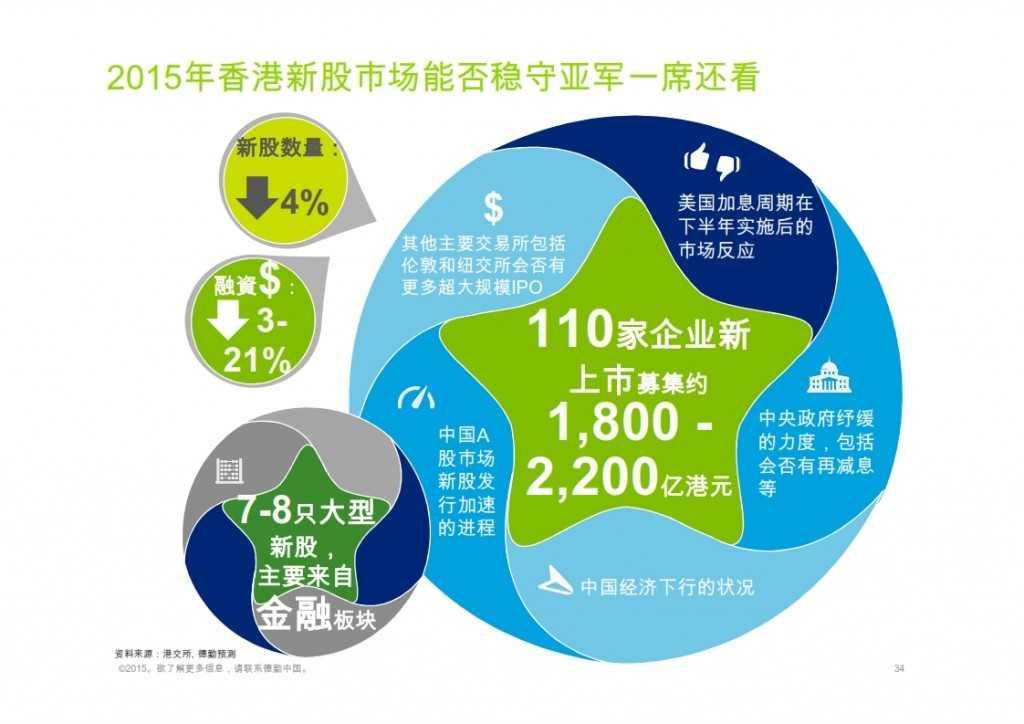2015年Q1香港及中国大陆IPO市场_034