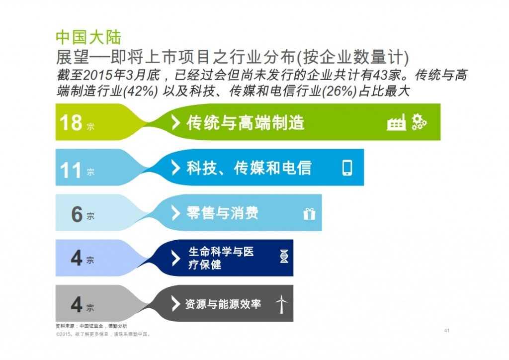 2015年Q1香港及中国大陆IPO市场_041