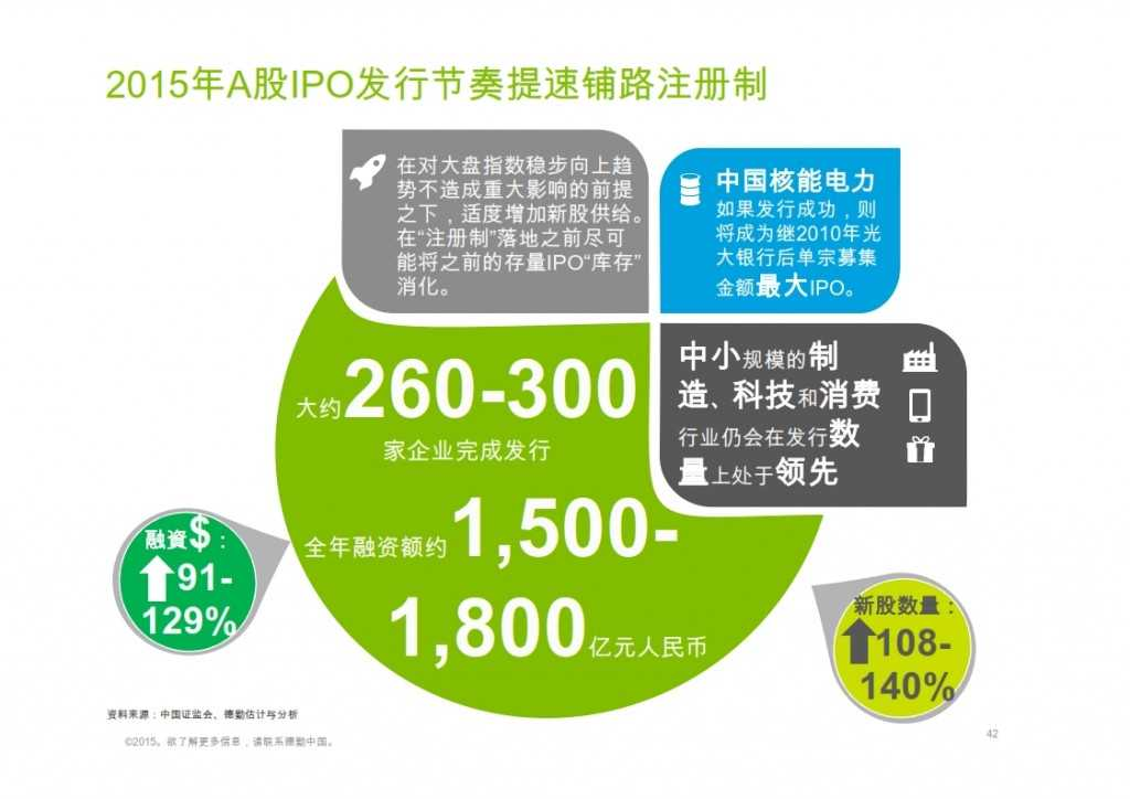 2015年Q1香港及中国大陆IPO市场_042