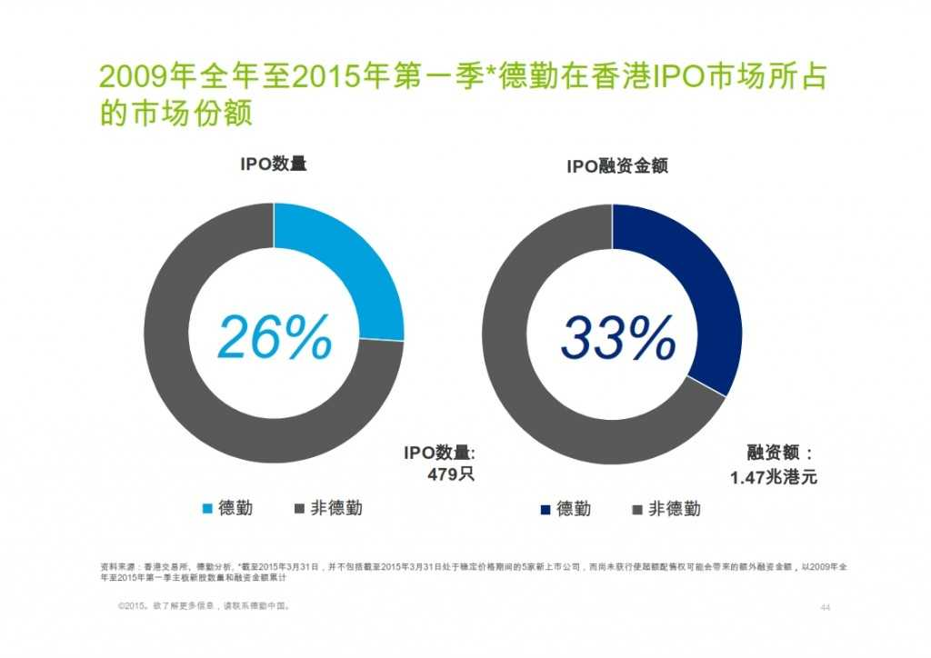 2015年Q1香港及中国大陆IPO市场_044