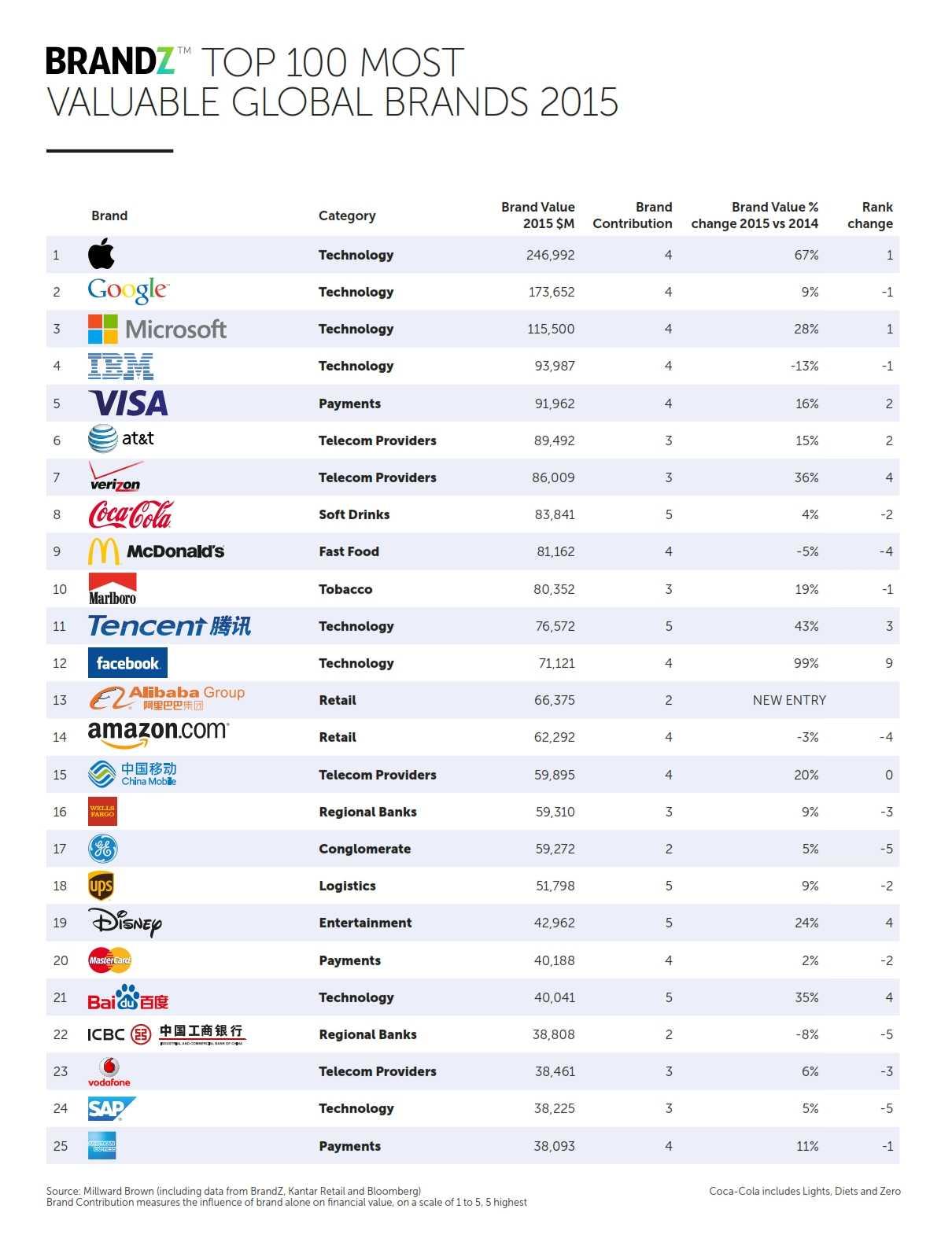 2015_BrandZ_Top100_Chart_001