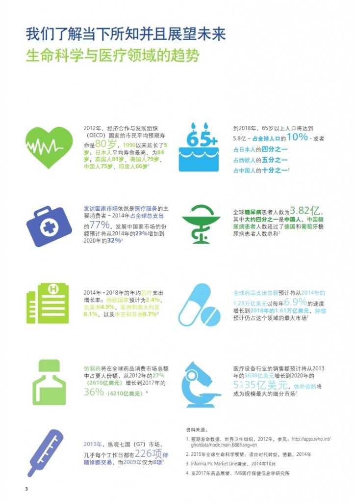 2020年生命科学与医疗趋势报告_004
