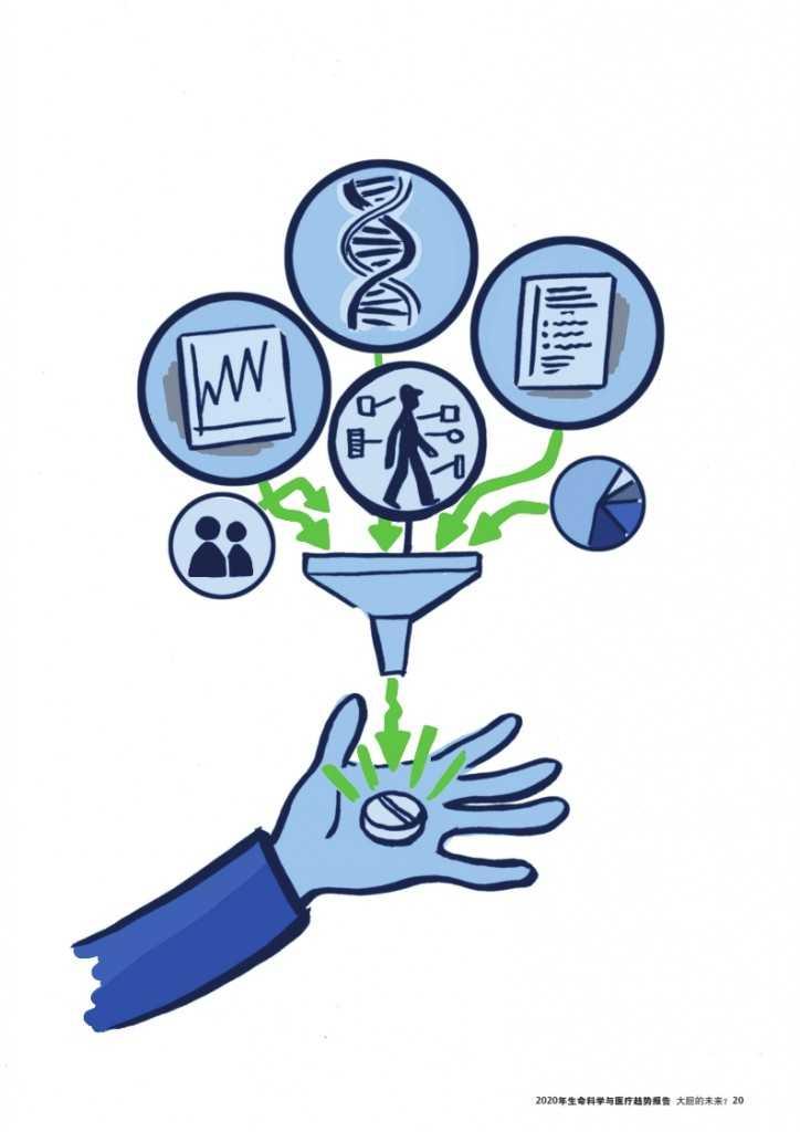 2020年生命科学与医疗趋势报告_021