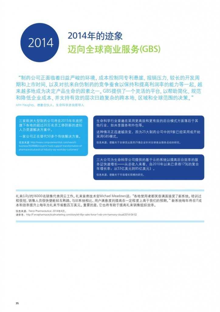 2020年生命科学与医疗趋势报告_036