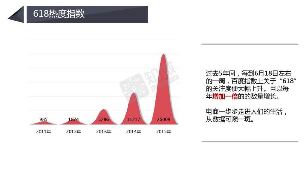618电商大促微博营销效果数据分析_000004