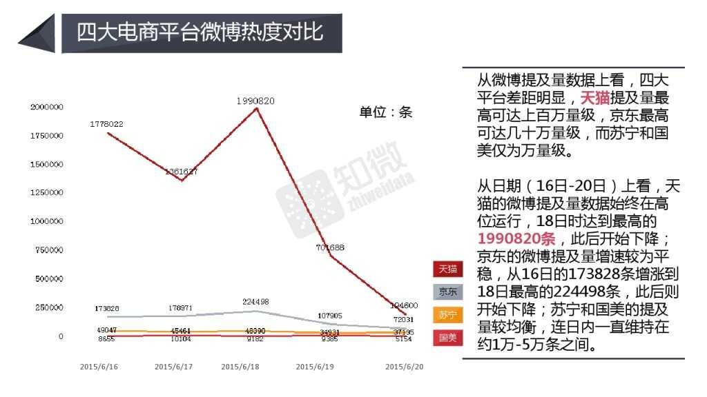 618电商大促微博营销效果数据分析_000005