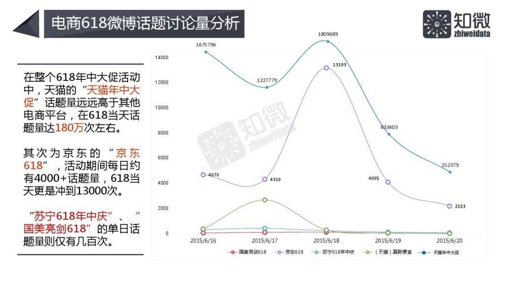 618电商大促微博营销效果数据分析_000007