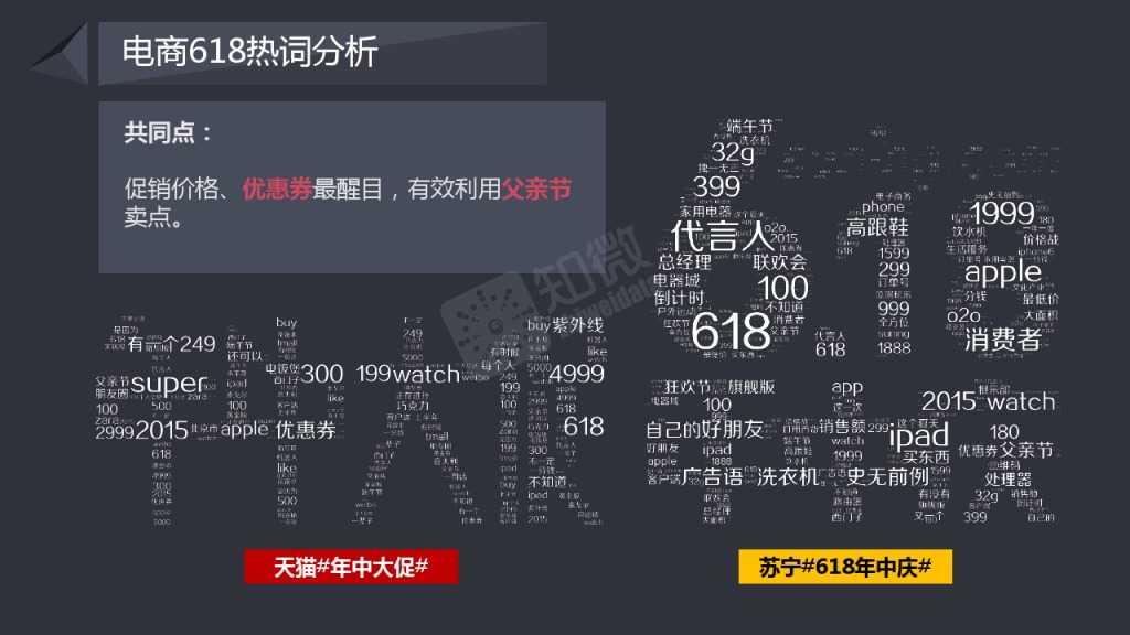 618电商大促微博营销效果数据分析_000008