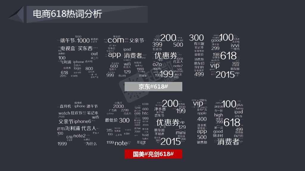 618电商大促微博营销效果数据分析_000009