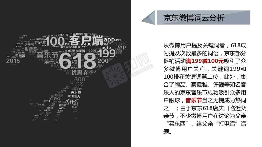 618电商大促微博营销效果数据分析_000011