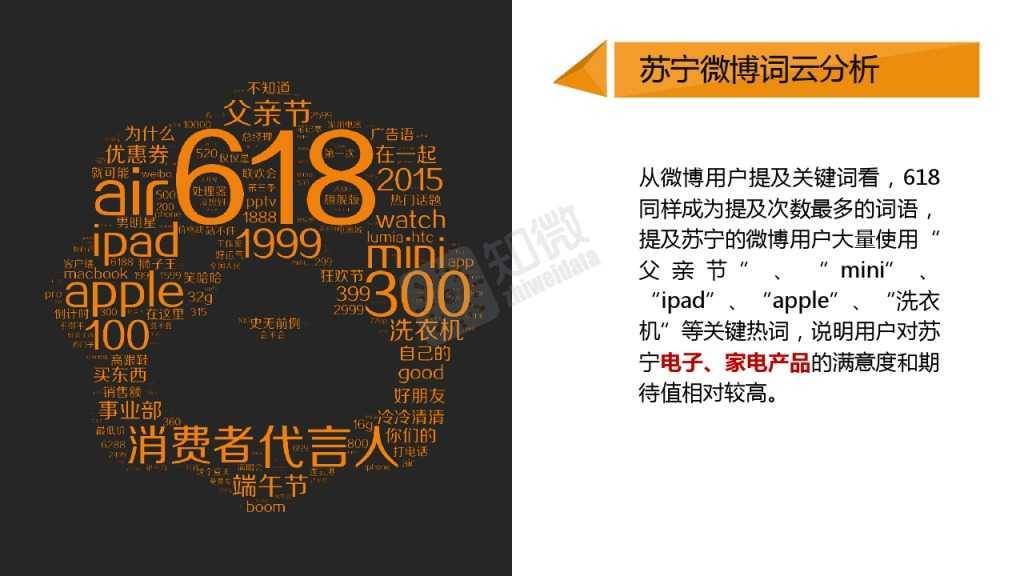 618电商大促微博营销效果数据分析_000012